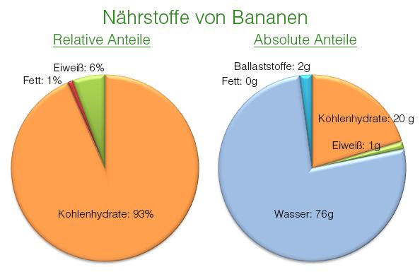 Bananen-N-ahrstoffe