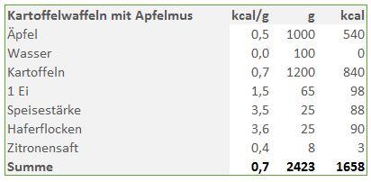 ED_Kartoffelwaffeln-mit-Apfelmus