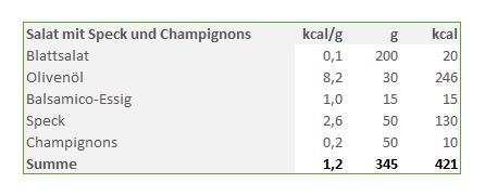 Salat-mit-Speck-und-Champignons