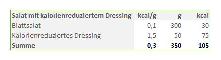 Salat-mit-kalorienreduziertem-Dressing