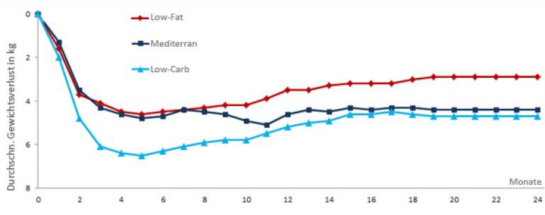 Low-Carb und mediterrane Ernährung abwechseln!